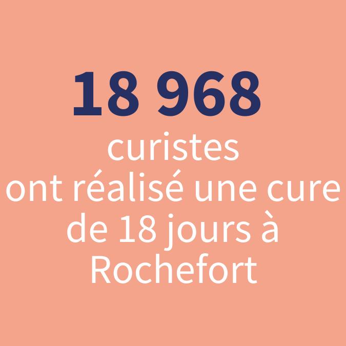rochefort-ocean-nombre-de-cures-à-rochefort-2018